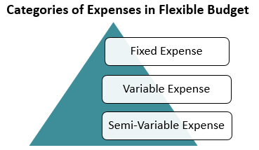 Categories of Expense
