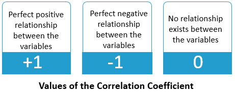 Correlation Values