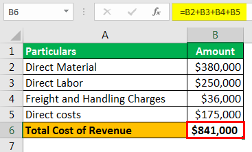 Cost of Revenue Example 1
