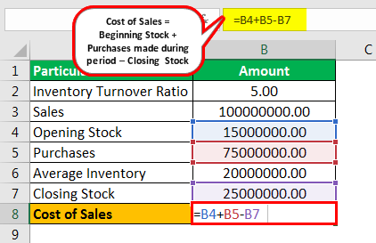 Cost of Sales Formula Example 2.3png