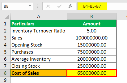 Cost of Sales Formula Example 2.4png