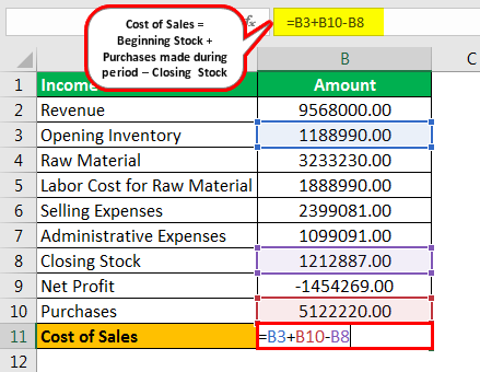 Cost of Sales Formula Example 3.2png