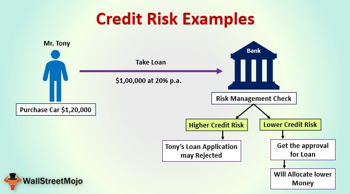 Credit Risk Examples | Top 3 Examples of Credit Risks with Explanation