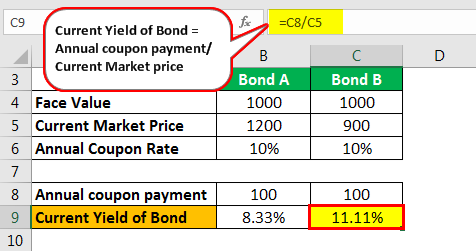 Current Yield of Bond Example 1.5