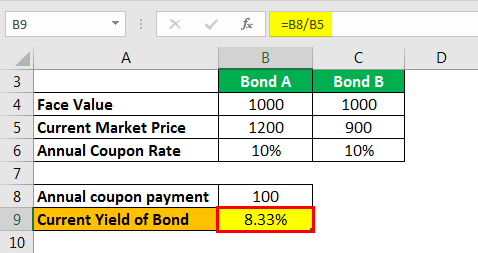 Current Yield of Bond Example 1.6