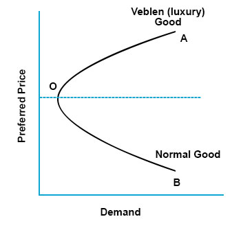 Image result for veblen goods graph