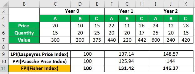 Fisher Index (Definition, Formula) | Example to Calculate