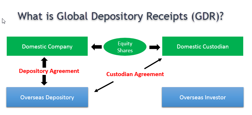 Global Depository Receipts GDR