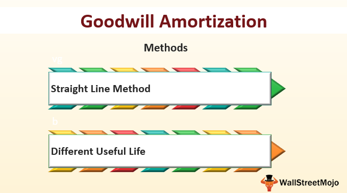 Goodwill Amortization