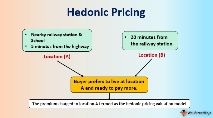 Hedonic Pricing