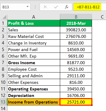 Income from Operations Formula Example 3.2