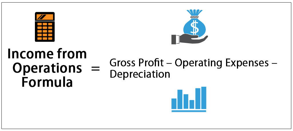Income from Operations Formula