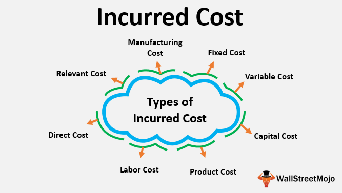 Incurred Cost