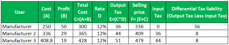 Excise Duty Example 4-1