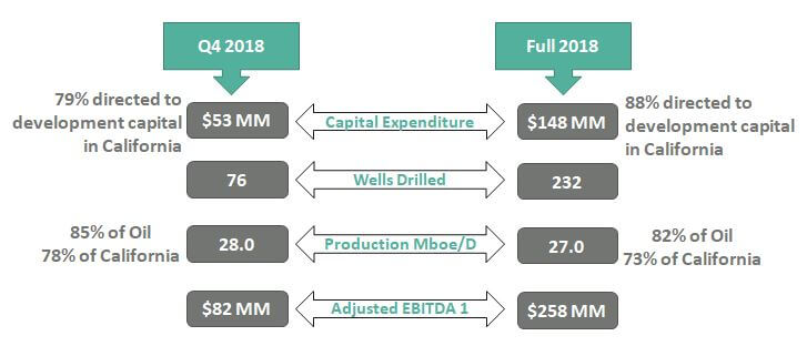 Insides about Capex