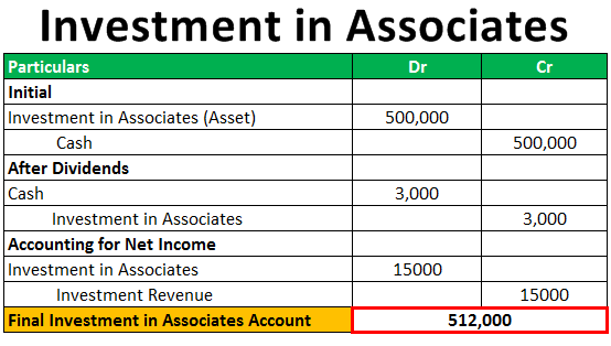 Investment in Associates