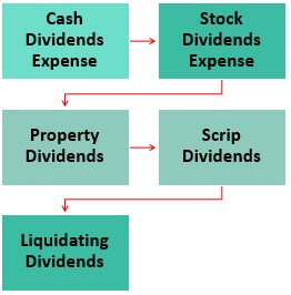 Journal Entries for Dividend Expense