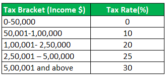 Marginal Tax Rate Formula Example 1