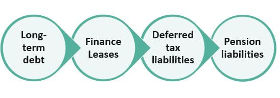 Most Common Examples of Long-Term Liabilities