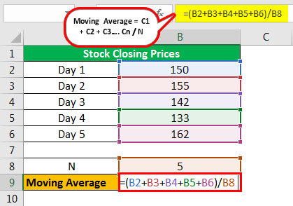 Moving Average Formula Example 1.1png