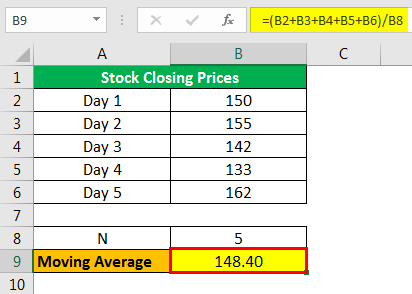 Moving Average Formula Example 1.2png