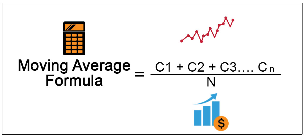 Moving Average Formula