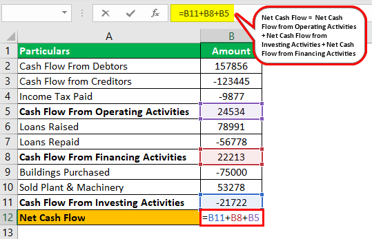 Net Cash Flow Formula Example 3.2.0