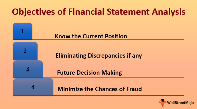 Objectives-Financial-Statement-Analysis