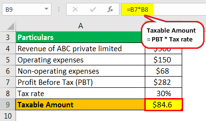 Profit After Tax Example 1-2.png