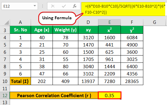 Pearson Correlation Coefficient Example 1.3
