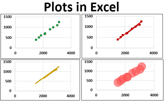 Plots in Excel