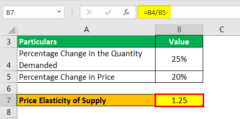 Price Elasticity Supply Formula Exampl 1.3