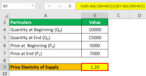Price Elasticity Supply Formula Exampl 2.3