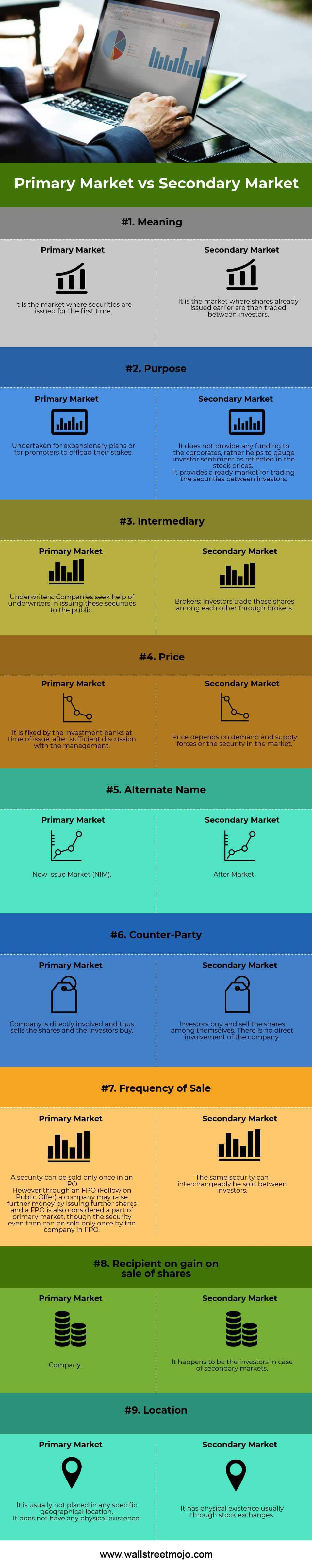 Primary-Market-vs-Secondary-Market-info