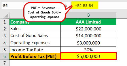 Profit Before Tax Example 2.1png
