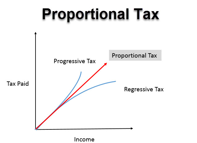 Proportional Tax 1