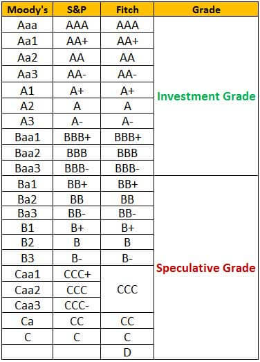 Rating and Grading