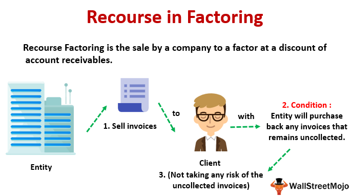 Recourse in Factoring