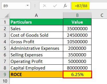Return on Capital Employed Formula 3.2