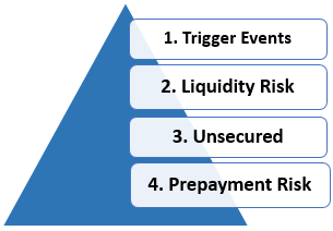 Risk involved in Hybrid Securities