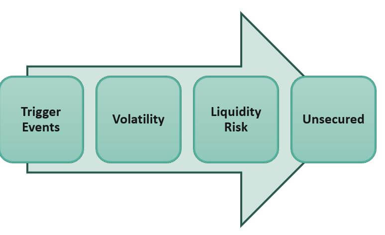 Risks Involved with Hybrid Securities