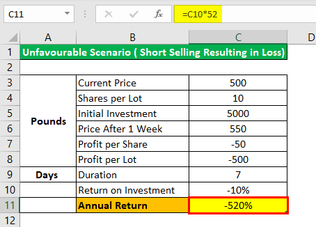 Short Selling Example 1.1