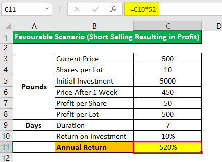 Short Selling Example 1