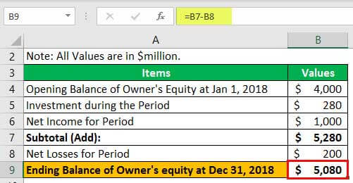 Statement of Owner's Equity Example 1