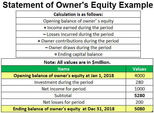 Statement of Owner's Equity Example