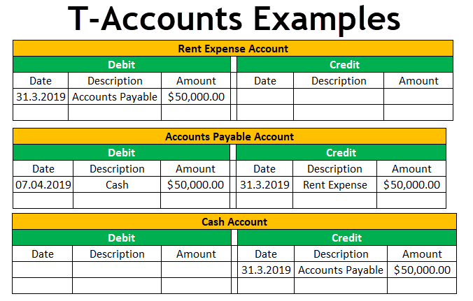 T-Account Examples