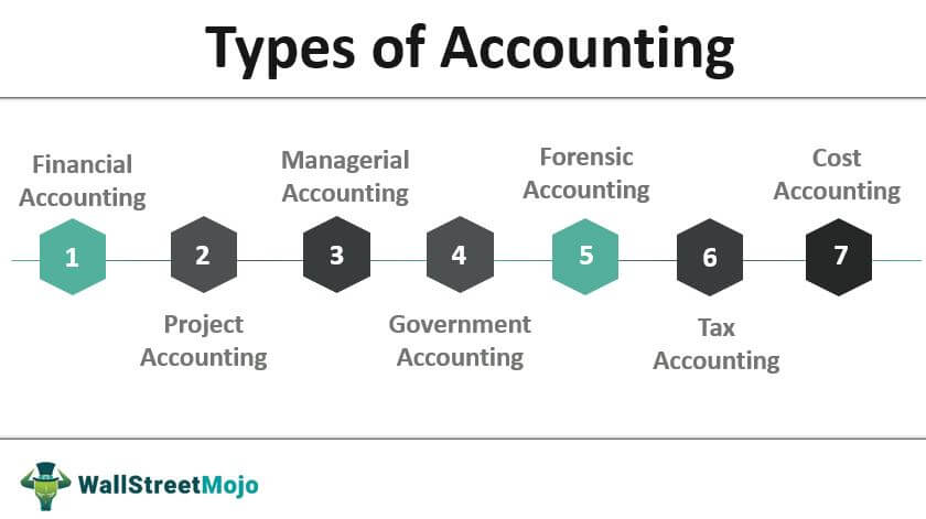 Types of-Accounting