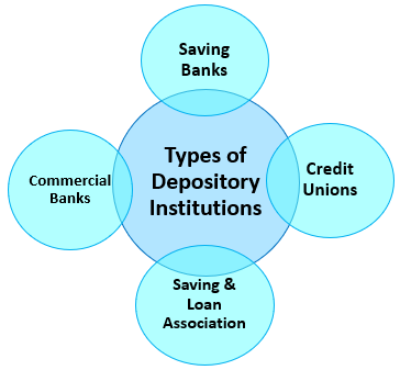Types of Depository Institutions