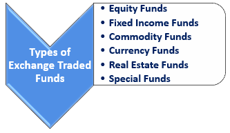 Types of Exchange Traded Funds (ETF)