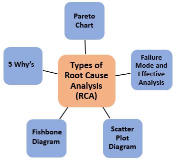 Tools of Root Cause Analysis (RCA)